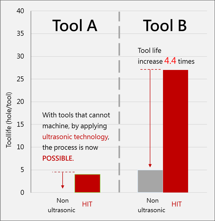zirconia micro drilling tool life comparison-Hantop Intelligence Tech.